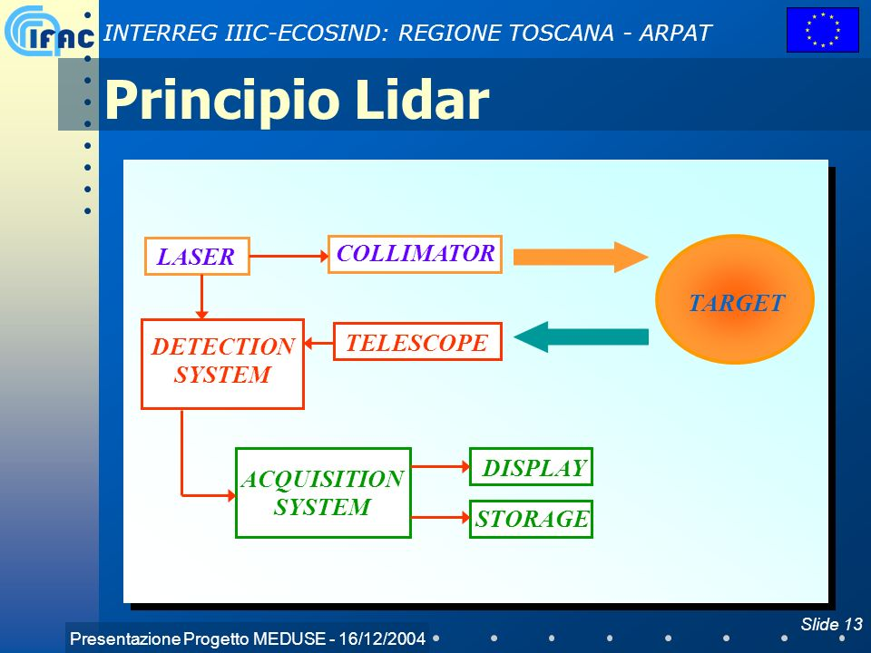 Principio Lidar COLLIMATOR LASER TARGET TELESCOPE DETECTION SYSTEM