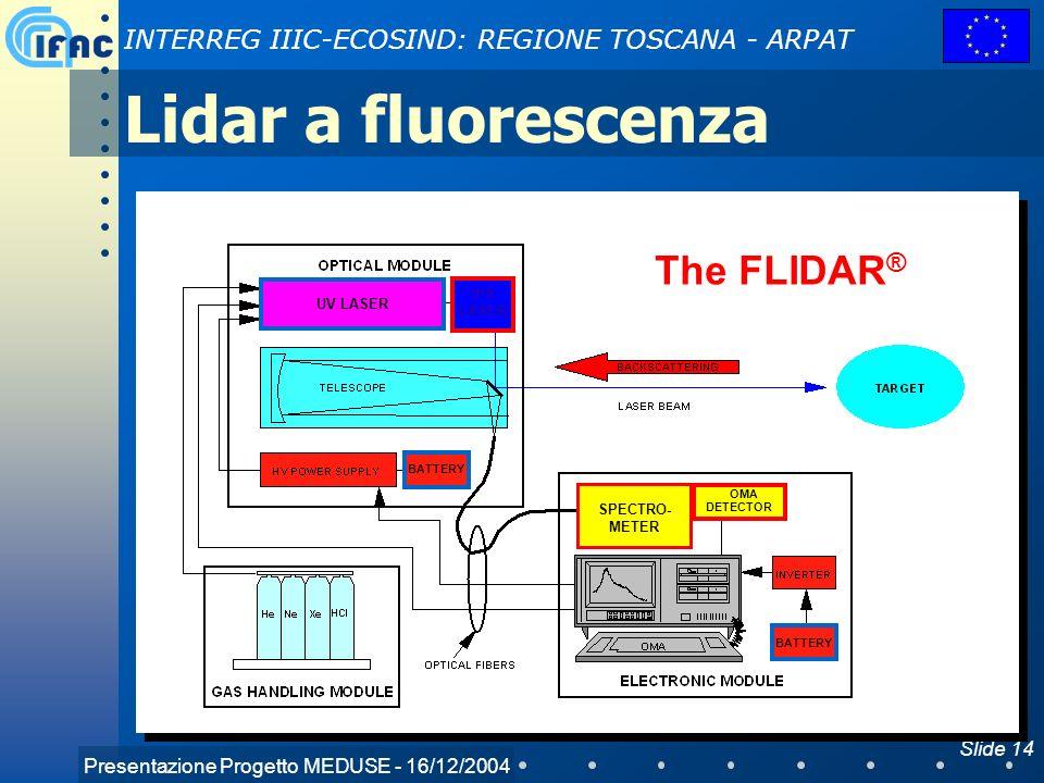 Lidar a fluorescenza The FLIDAR® VIS LASER UV LASER SPECTRO-METER