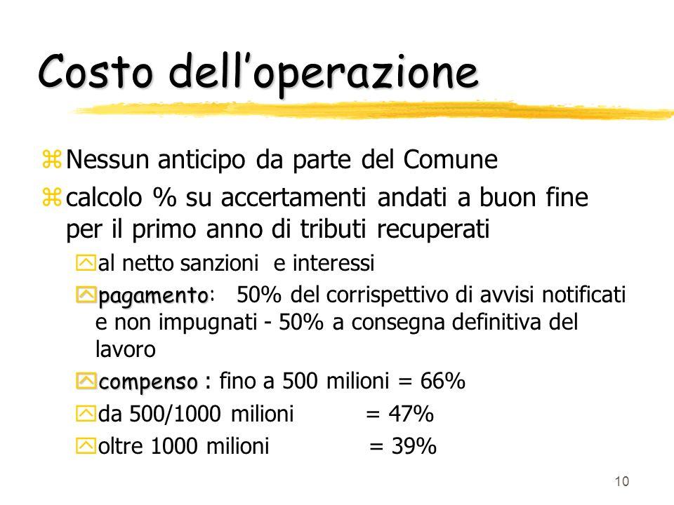 Costo dell'operazione