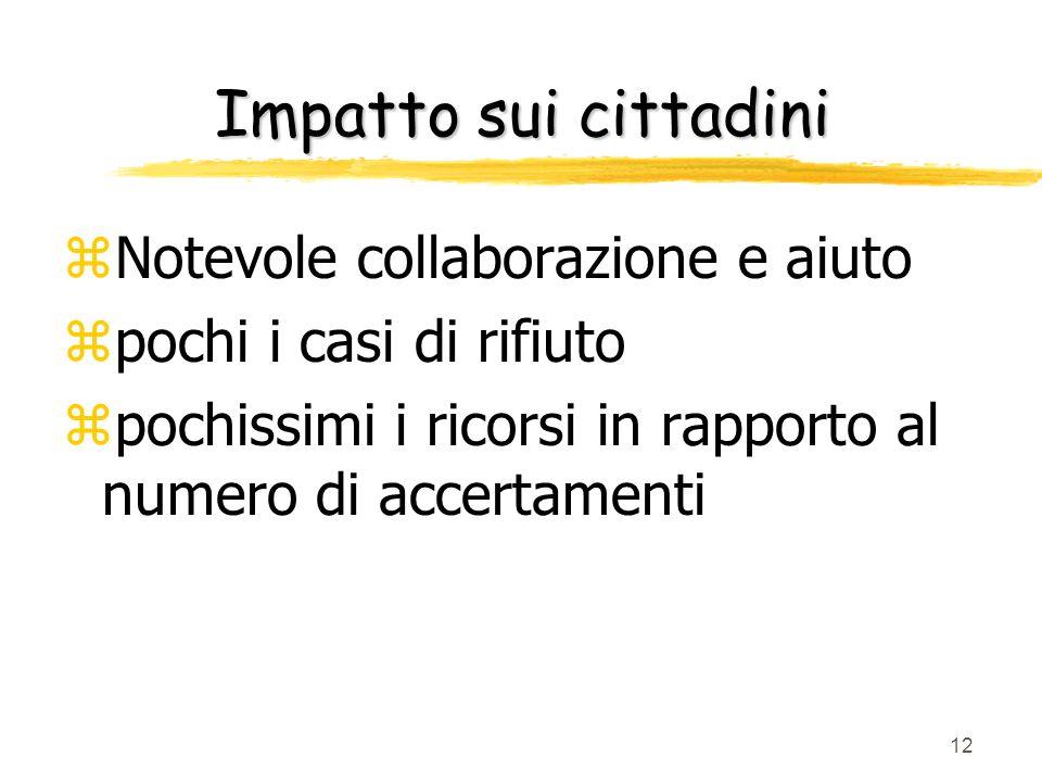 Impatto sui cittadini Notevole collaborazione e aiuto