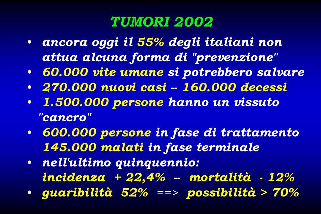 TUMORI 2002 ancora oggi il 55% degli italiani non attua alcuna forma di prevenzione 60.000 vite umane si potrebbero salvare.