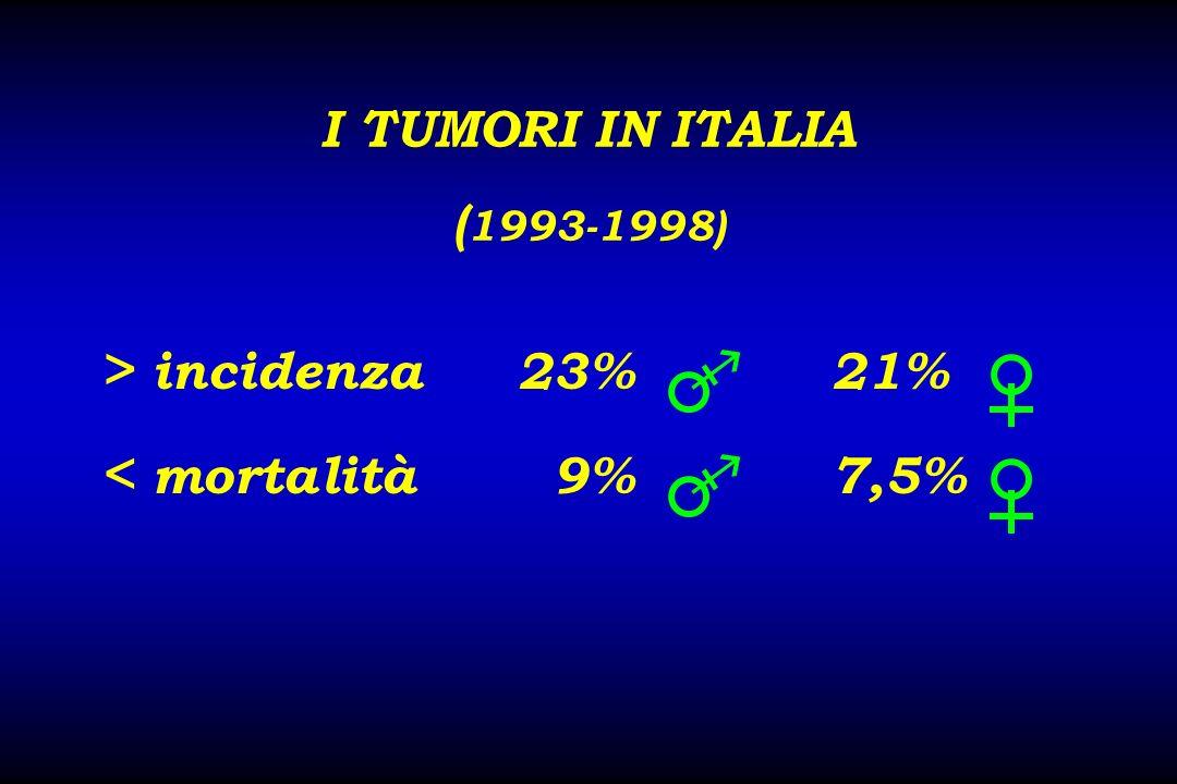 > incidenza 23%  21% < mortalità 9%  7,5%