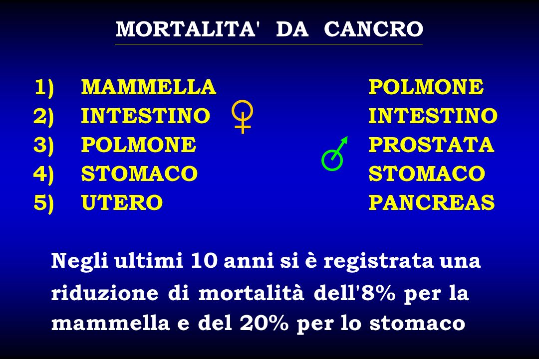 MORTALITA DA CANCRO 1) MAMMELLA POLMONE. 2) INTESTINO INTESTINO. 3) POLMONE PROSTATA.
