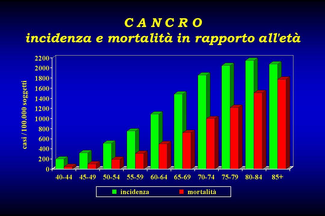 C A N C R O incidenza e mortalità in rapporto all età