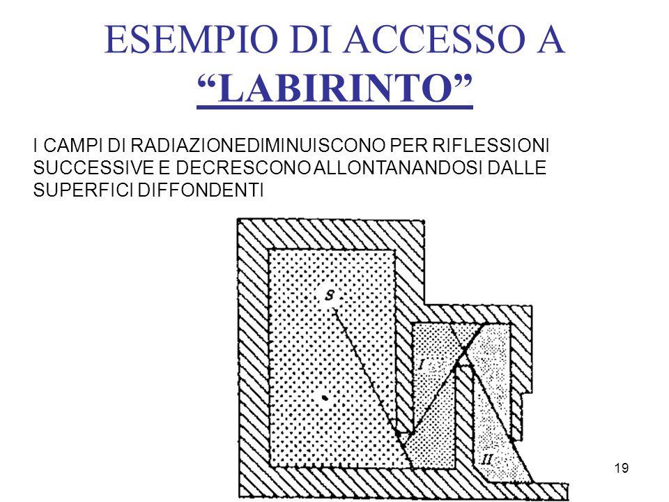 ESEMPIO DI ACCESSO A LABIRINTO