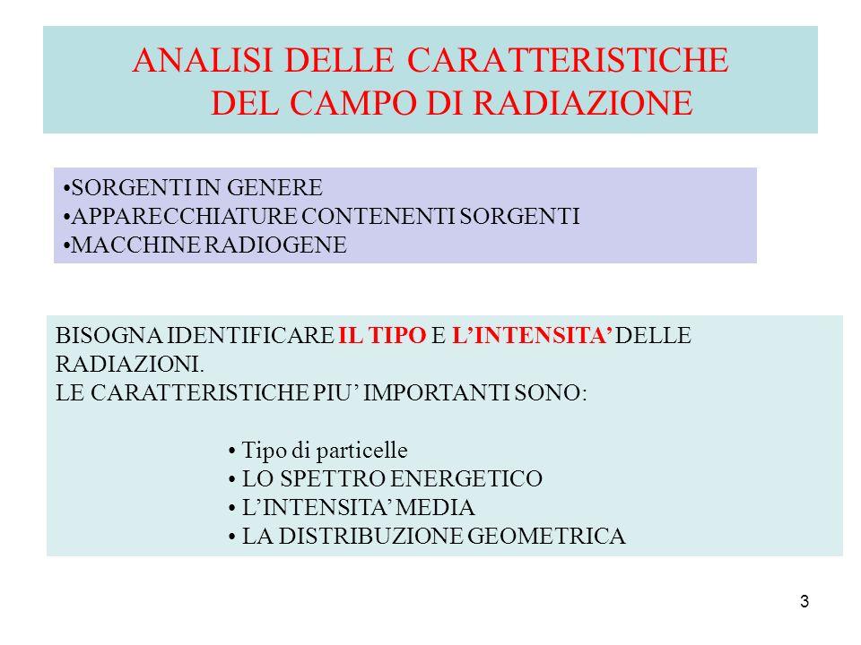 ANALISI DELLE CARATTERISTICHE DEL CAMPO DI RADIAZIONE