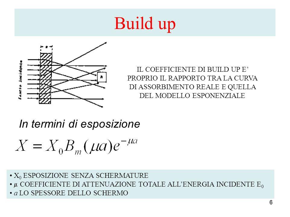 Build up In termini di esposizione