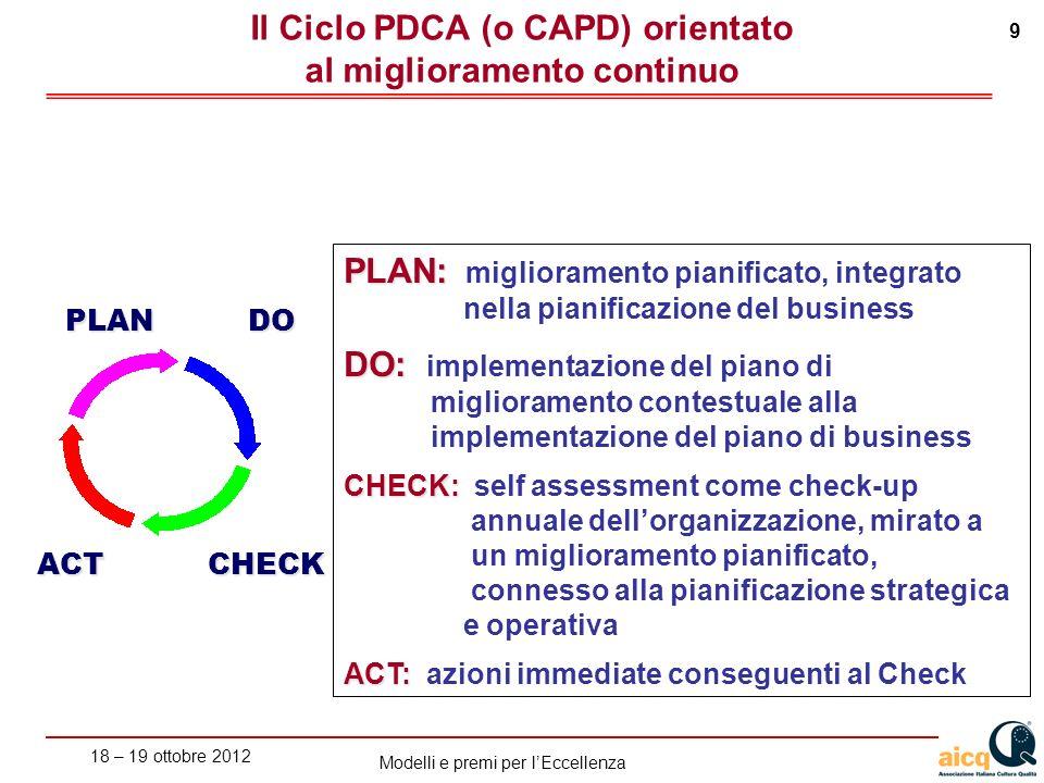 Il Ciclo PDCA (o CAPD) orientato al miglioramento continuo