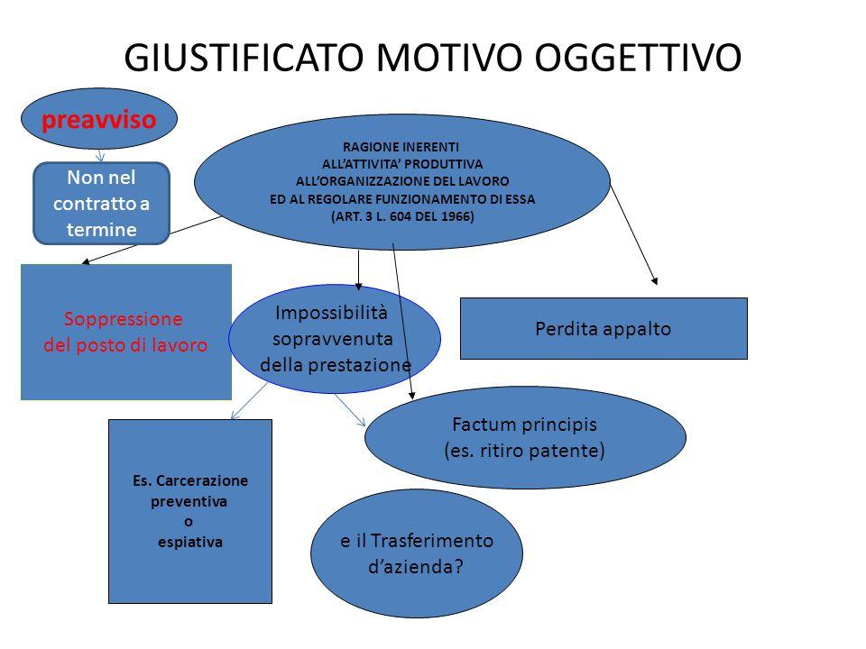 GIUSTIFICATO MOTIVO OGGETTIVO