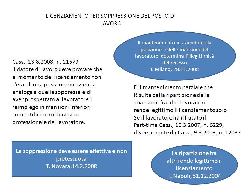 LICENZIAMENTO PER SOPPRESSIONE DEL POSTO DI LAVORO