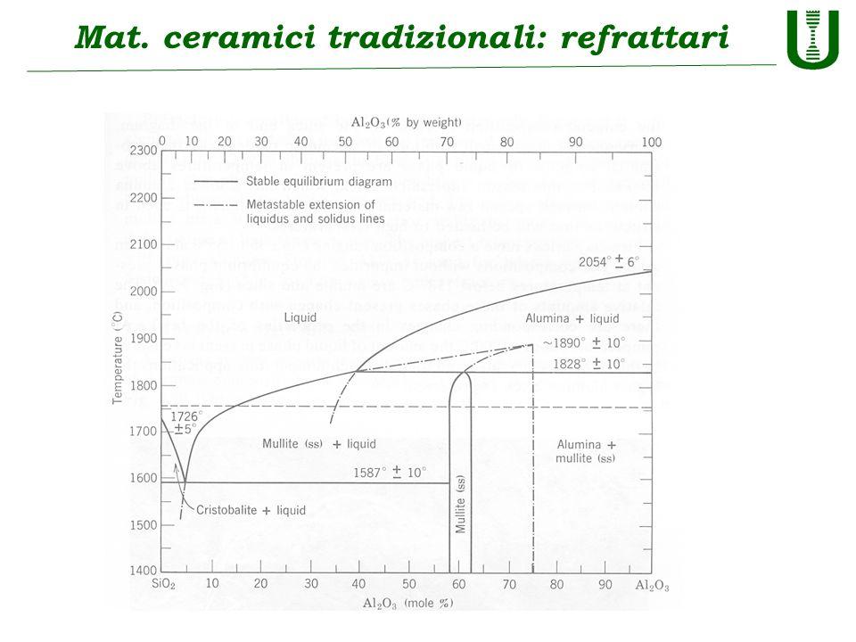 Mat. ceramici tradizionali: refrattari