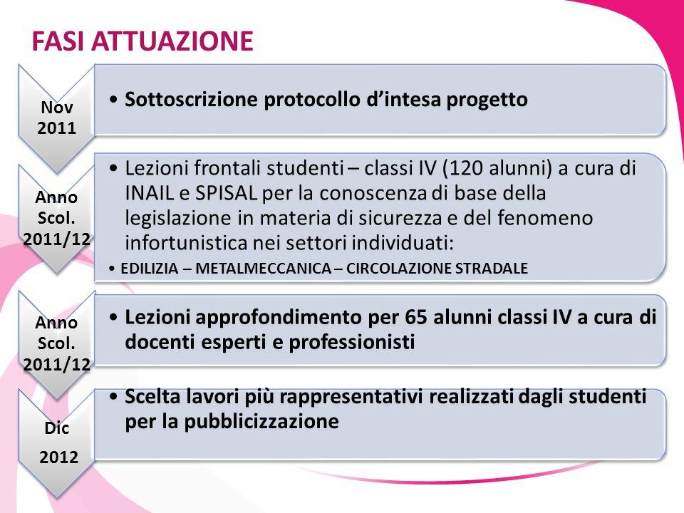 FASI ATTUAZIONE Nov 2011. Sottoscrizione protocollo d'intesa progetto. Anno Scol. 2011/12.