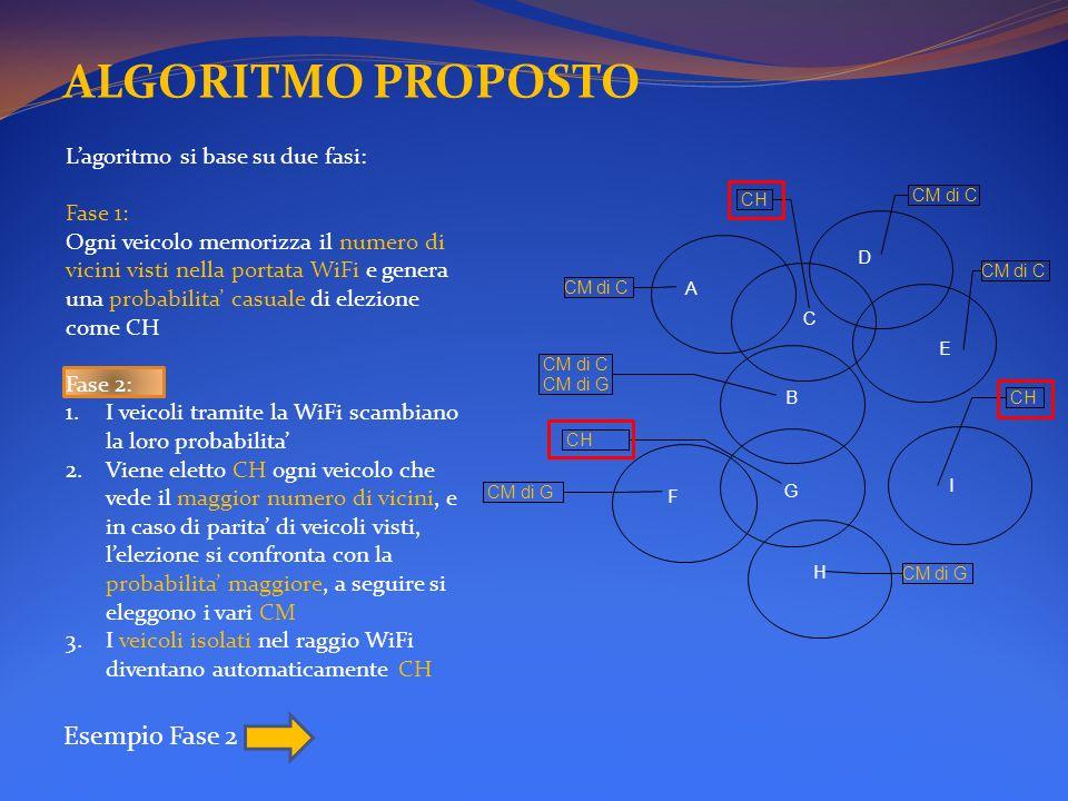 ALGORITMO PROPOSTO Esempio Fase 2 L'agoritmo si base su due fasi: