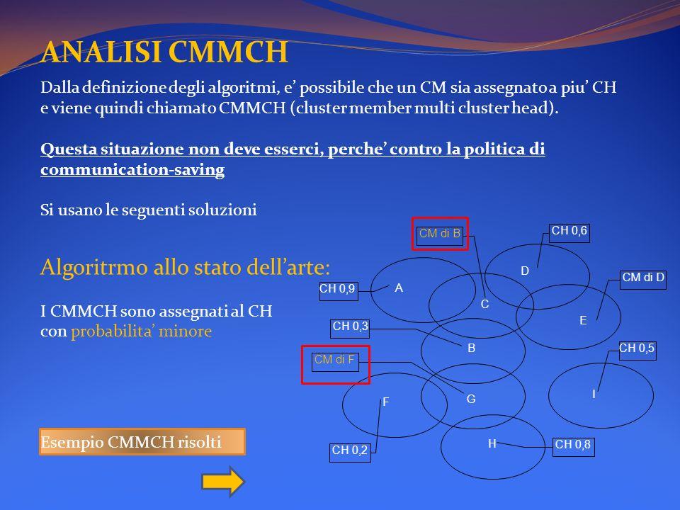ANALISI CMMCH Algoritrmo allo stato dell'arte:
