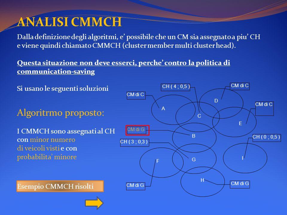 ANALISI CMMCH Algoritrmo proposto: