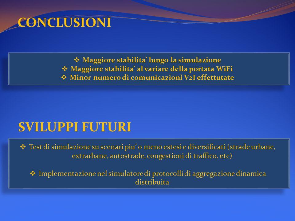 CONCLUSIONI SVILUPPI FUTURI Maggiore stabilita' lungo la simulazione