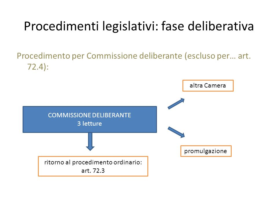 Procedimenti legislativi: fase deliberativa