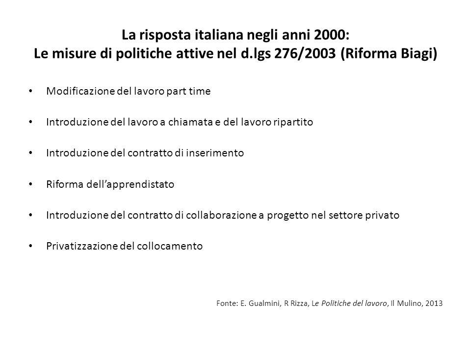 La risposta italiana negli anni 2000: Le misure di politiche attive nel d.lgs 276/2003 (Riforma Biagi)