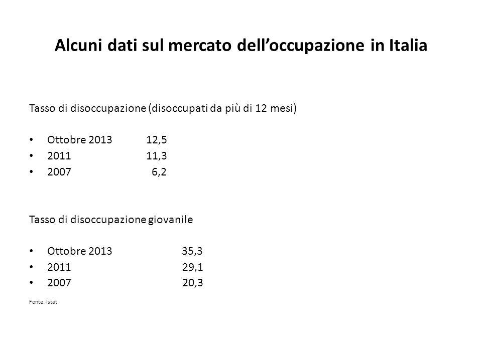 Alcuni dati sul mercato dell'occupazione in Italia