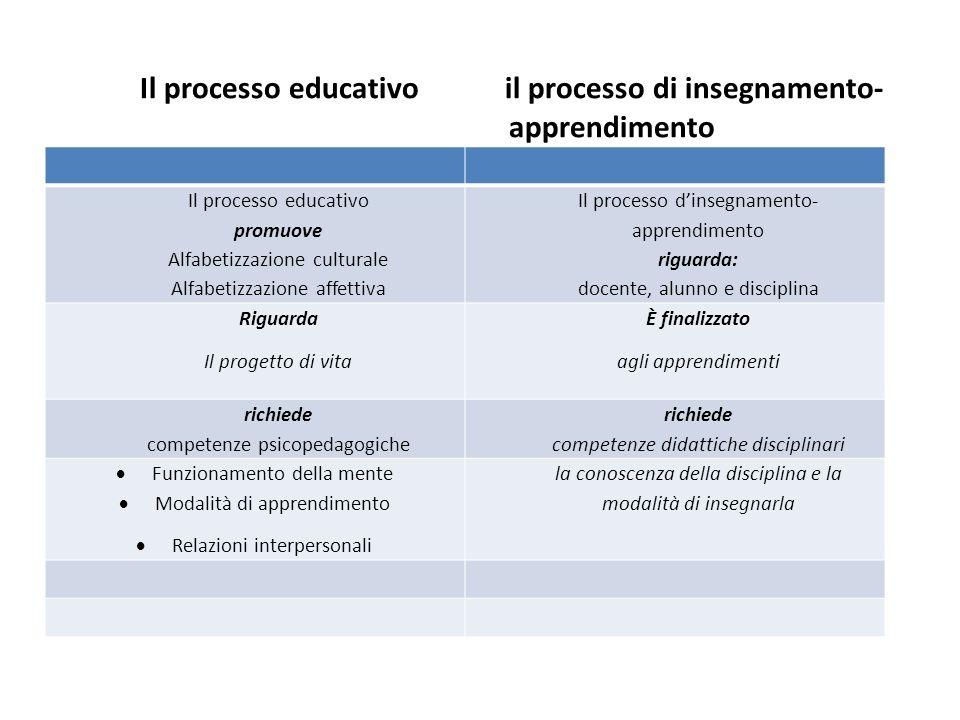 Il processo educativo il processo di insegnamento- apprendimento