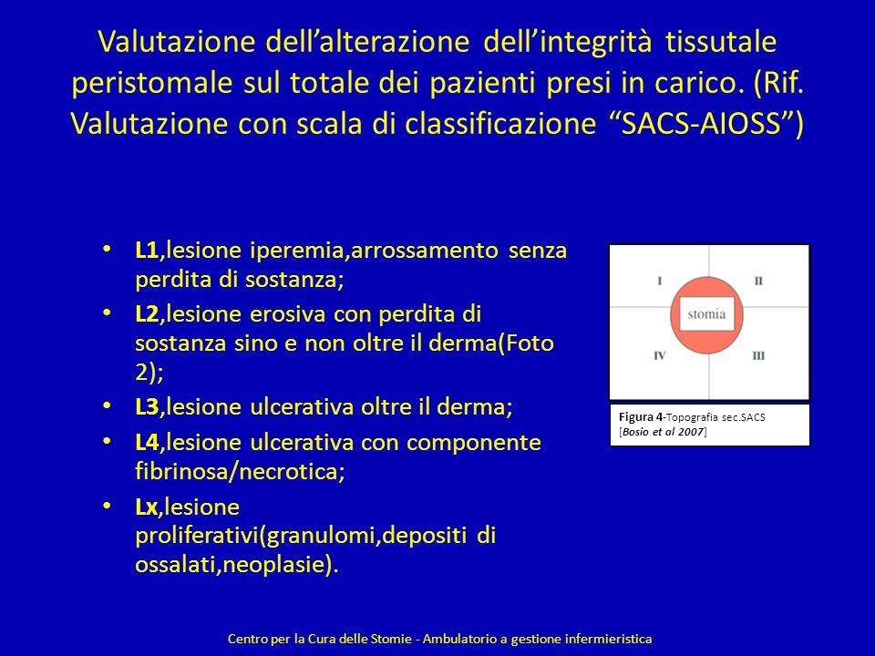 Valutazione dell'alterazione dell'integrità tissutale peristomale sul totale dei pazienti presi in carico. (Rif. Valutazione con scala di classificazione SACS-AIOSS )