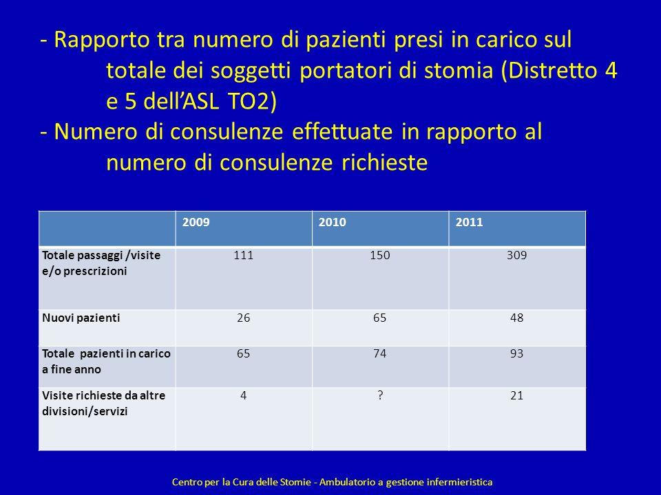 - Rapporto tra numero di pazienti presi in carico sul