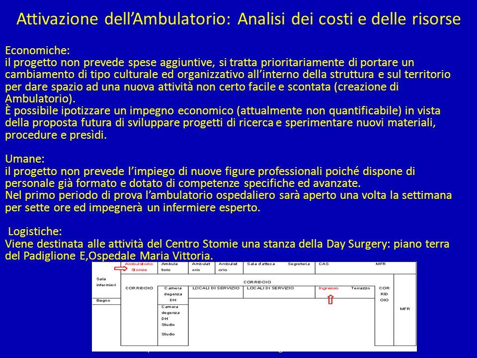 Attivazione dell'Ambulatorio: Analisi dei costi e delle risorse