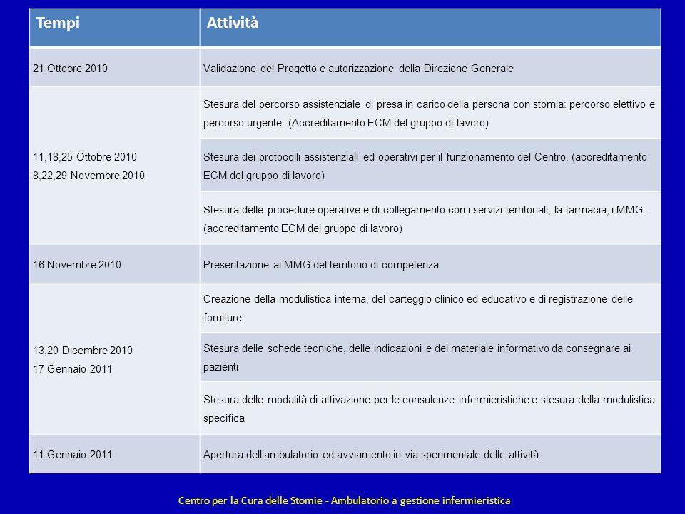 Tempi Attività. 21 Ottobre 2010. Validazione del Progetto e autorizzazione della Direzione Generale.