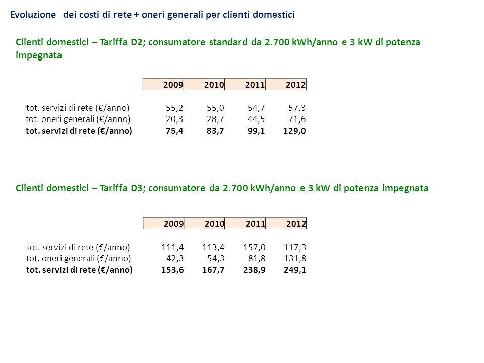 Evoluzione dei costi di rete + oneri generali per clienti domestici