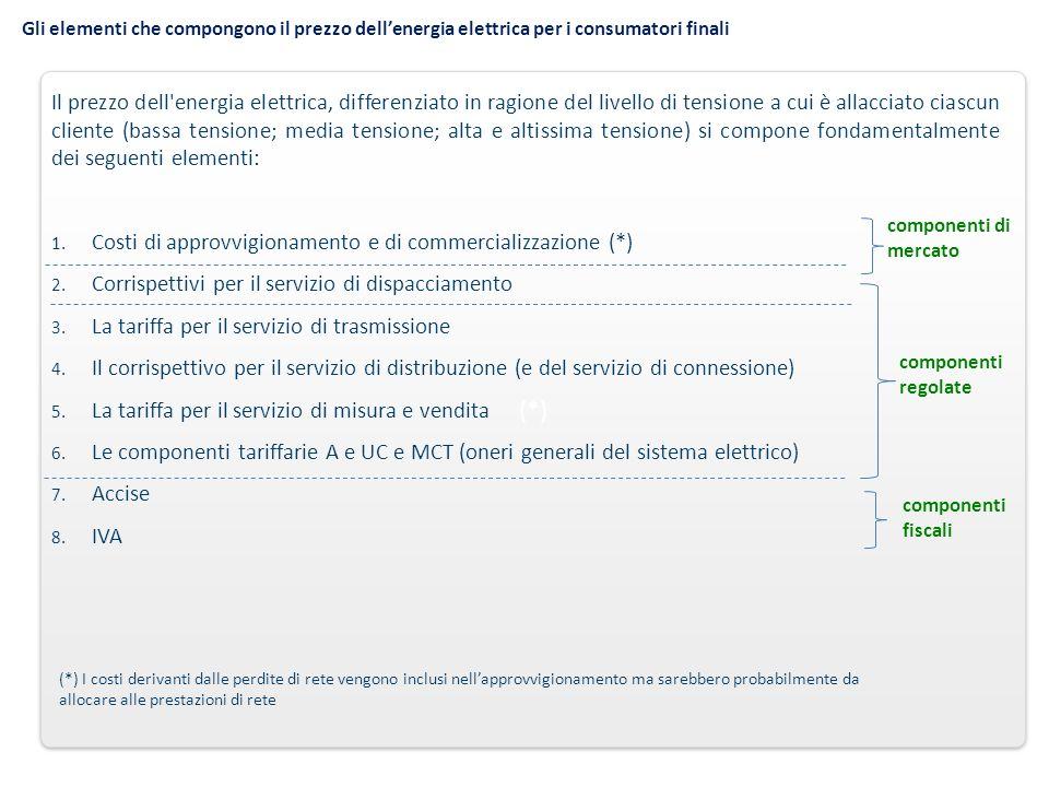 Gli elementi che compongono il prezzo dell'energia elettrica per i consumatori finali