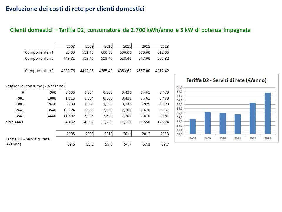 Evoluzione dei costi di rete per clienti domestici