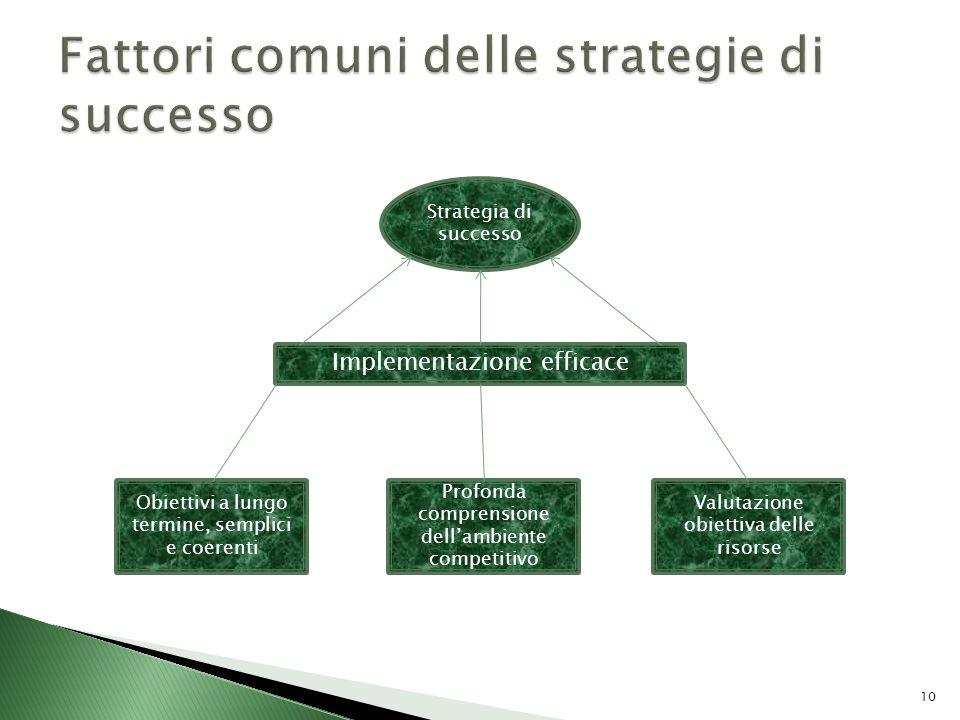Fattori comuni delle strategie di successo