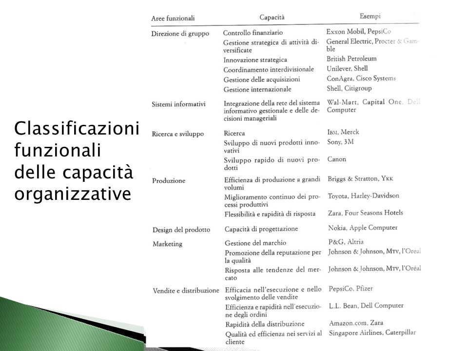 Classificazioni funzionali delle capacità organizzative
