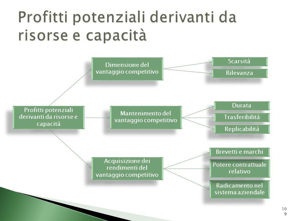 Profitti potenziali derivanti da risorse e capacità