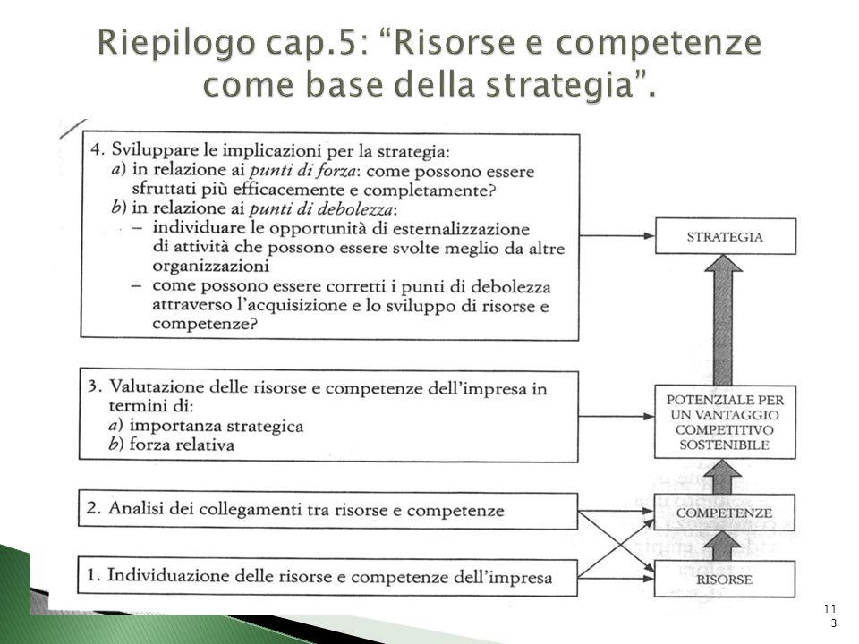 Riepilogo cap.5: Risorse e competenze come base della strategia .