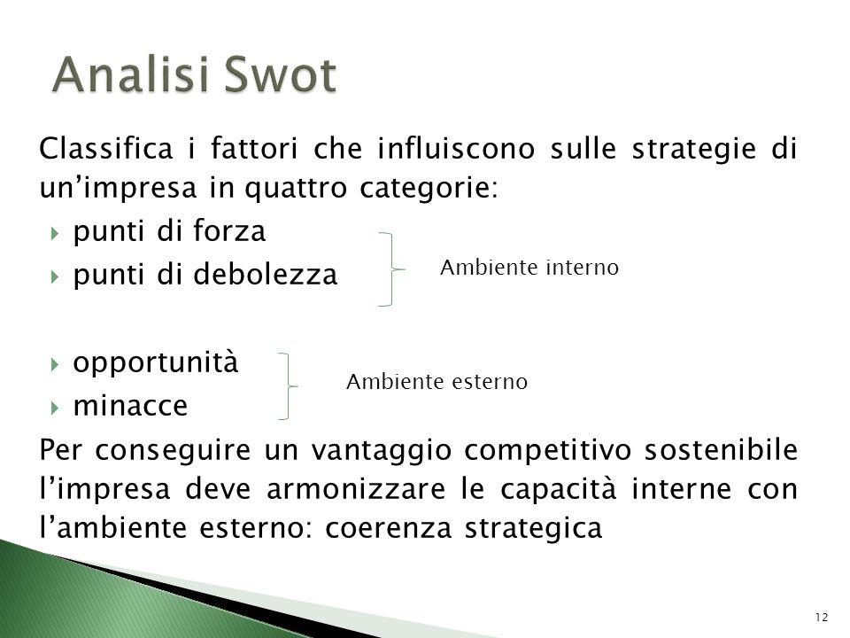 Analisi Swot Classifica i fattori che influiscono sulle strategie di un'impresa in quattro categorie: