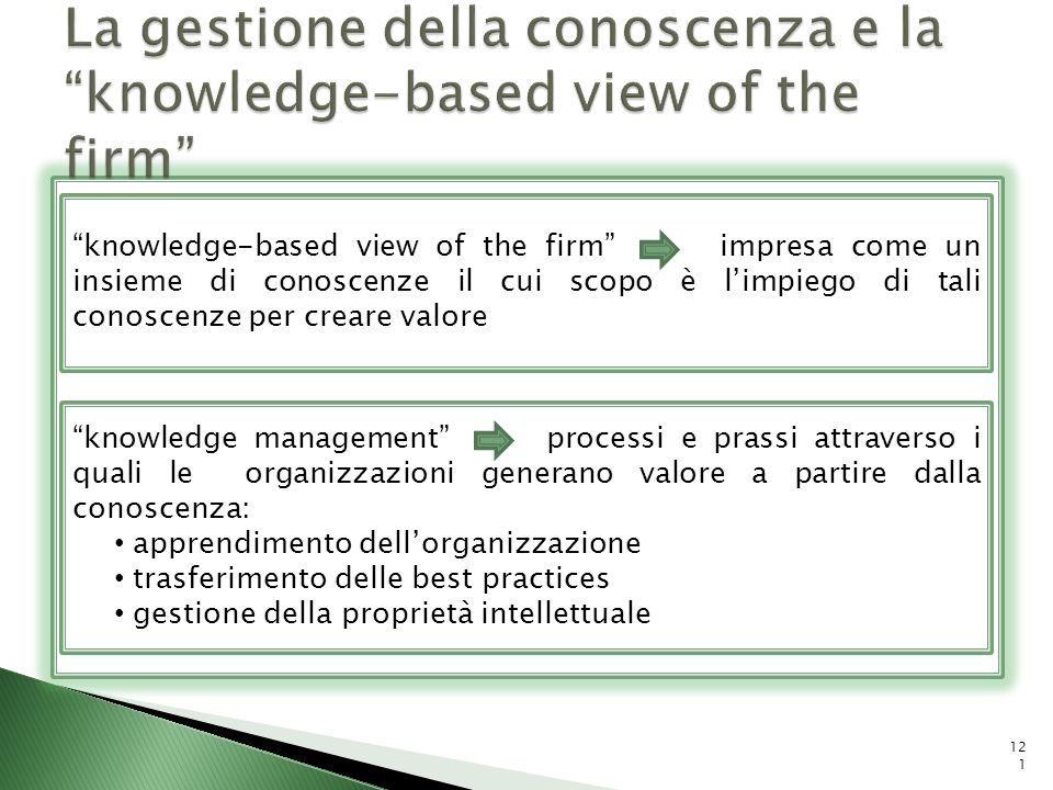 La gestione della conoscenza e la knowledge-based view of the firm