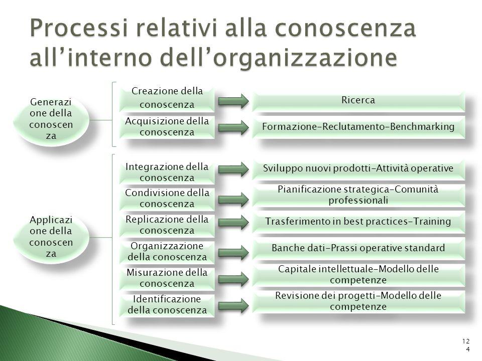 Processi relativi alla conoscenza all'interno dell'organizzazione