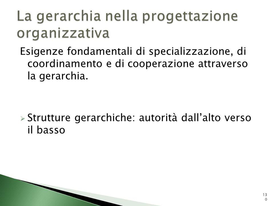 La gerarchia nella progettazione organizzativa