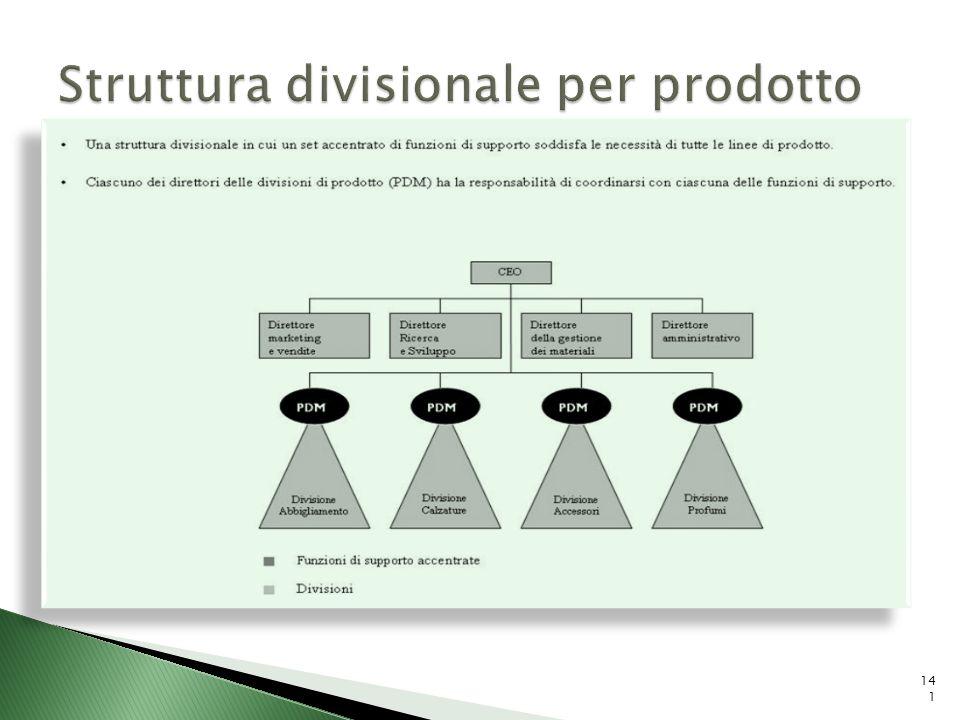 Struttura divisionale per prodotto