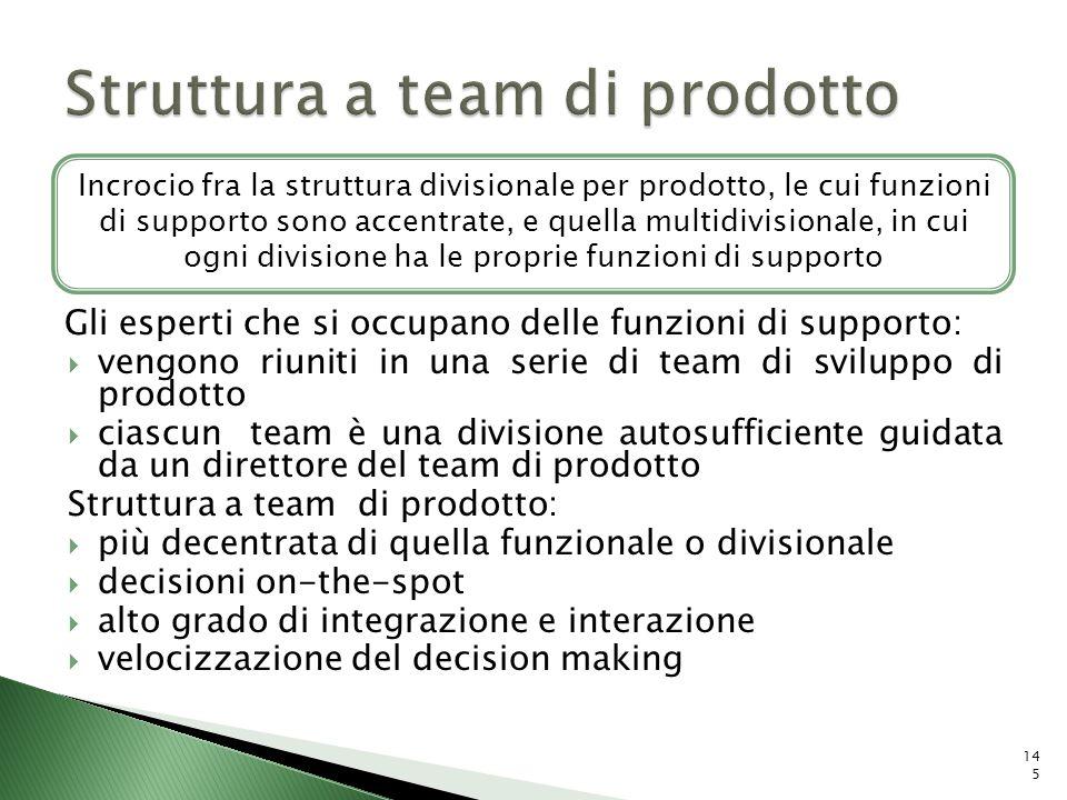 Struttura a team di prodotto