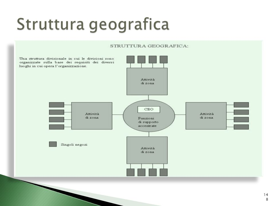 Struttura geografica