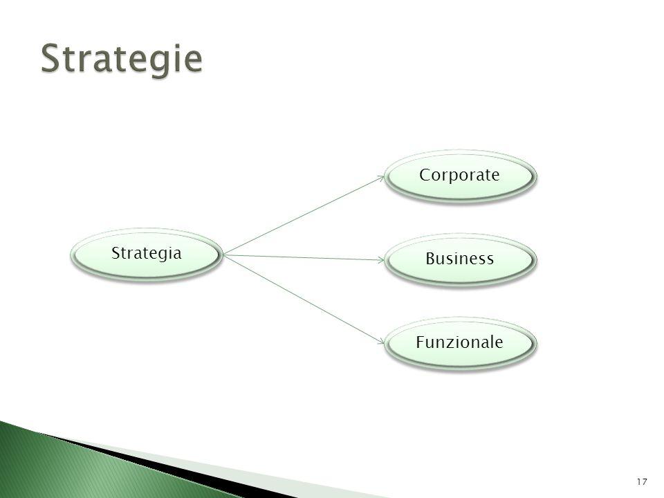 Strategie Corporate Strategia Business Funzionale