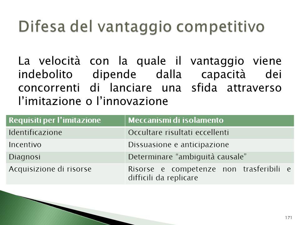 Difesa del vantaggio competitivo