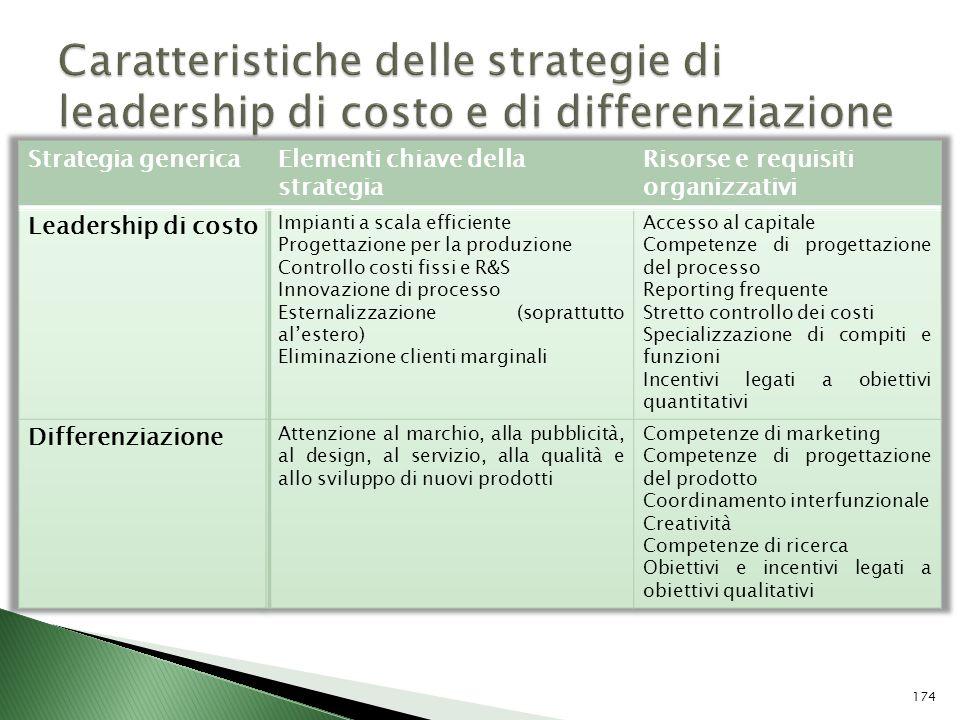 Caratteristiche delle strategie di leadership di costo e di differenziazione