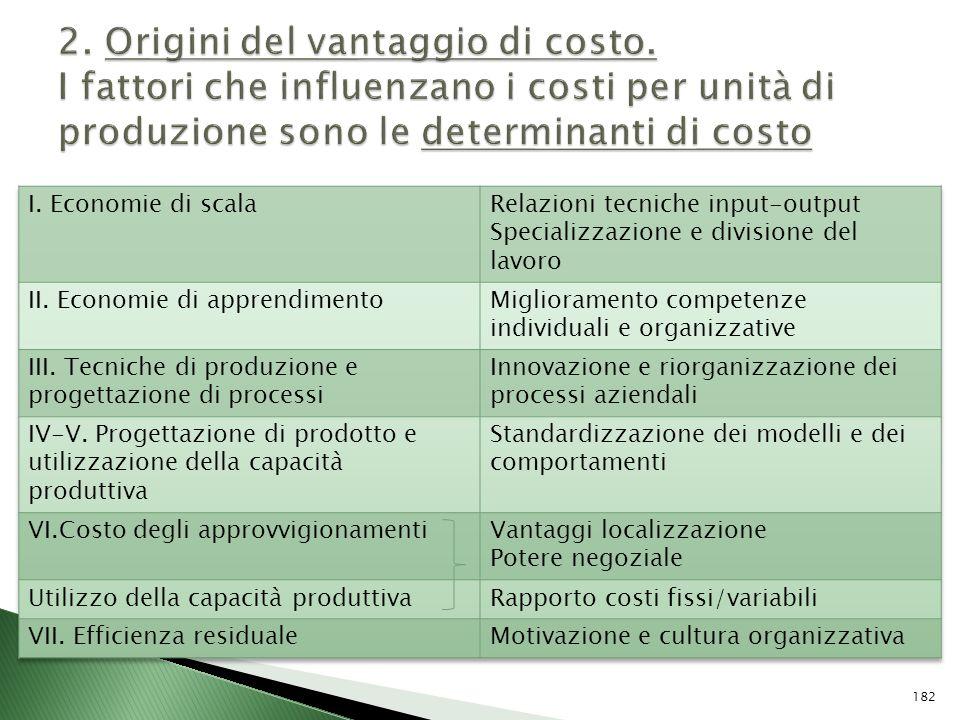 2. Origini del vantaggio di costo