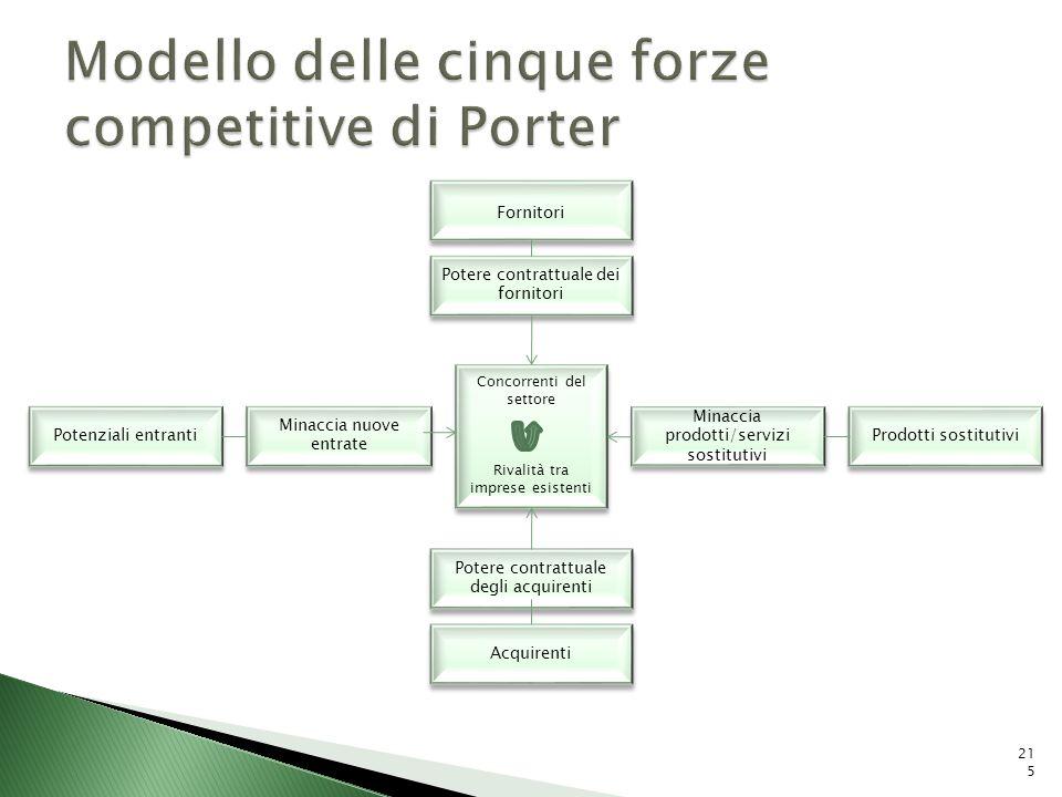 Modello delle cinque forze competitive di Porter