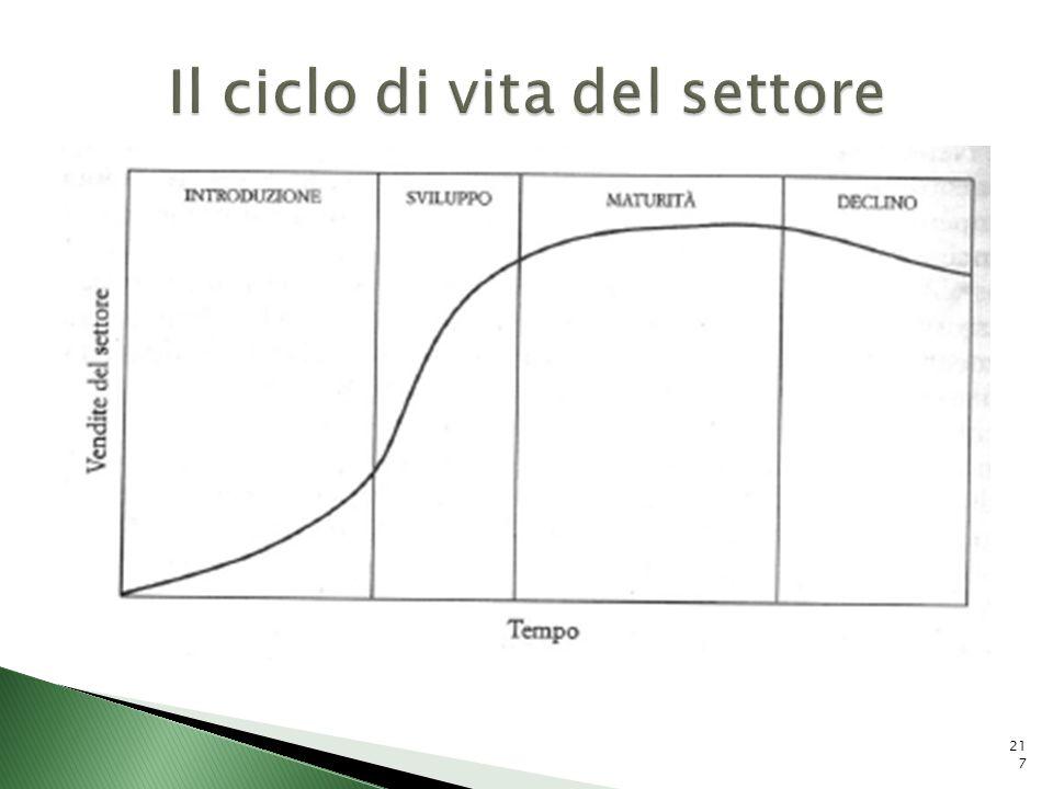 Il ciclo di vita del settore