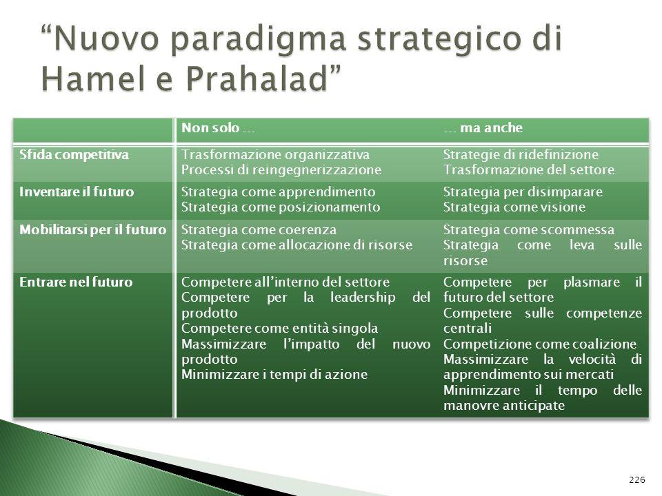 Nuovo paradigma strategico di Hamel e Prahalad