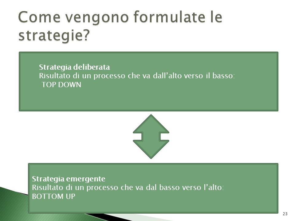 Come vengono formulate le strategie